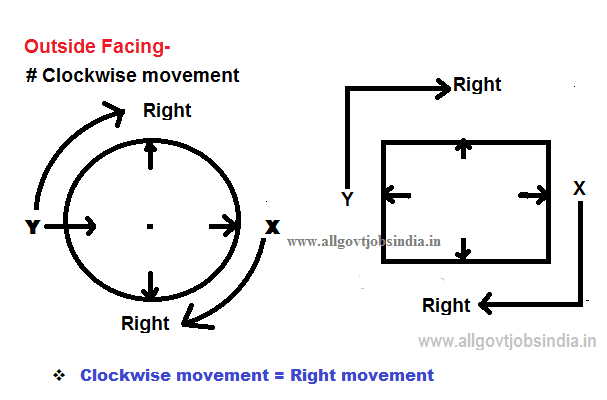 Outside Facing -Anti--clockwaise setting Arrangement-fig-1
