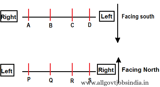 Parallel Row Arrangement -sitting arrangement- reasoning ability test