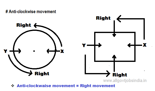sitting Arrangement -Anti-clokwaise movement -Fig-center facing-